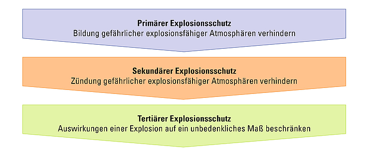 Grafik zum Prinzip des integrierten Explosionsschutzes