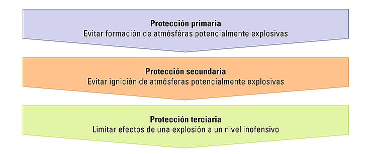 Gráfico del principio de la protección contra explosiones integrada