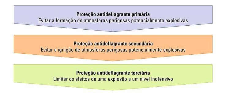 Gráfico sobre o princípio da proteção antideflagrante integrada