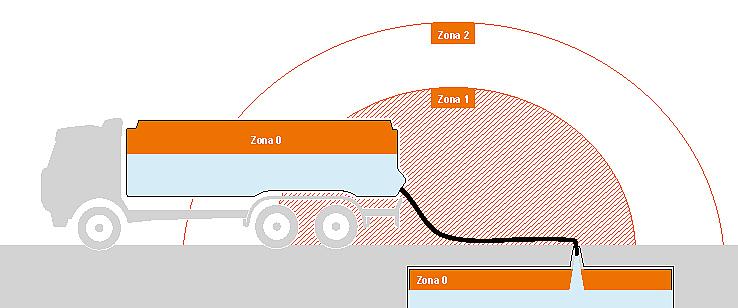 Gráfico de uma divisão por zonas no caso de gás, névoa ou vapores da zona 0, zona 1 e zona 2
