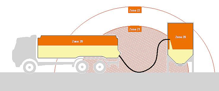 Grafik einer Zoneneinteilung bei Stäuben von Zone 20, Zone 21 und Zone 22