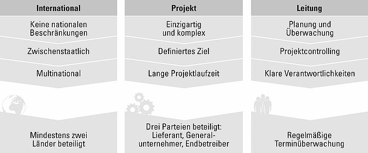 Grafik zum Projektmanagement