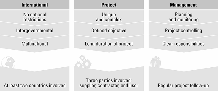 Graphic on project management