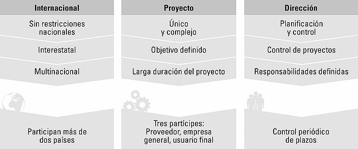Gráfico sobre gestión de proyectos