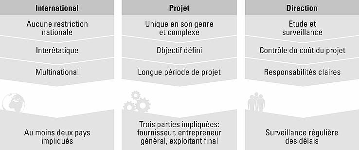 Schéma sur la gestion de projets