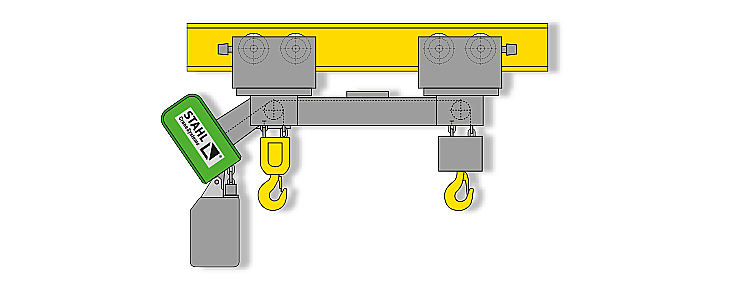 The load hooks are on one side of the chain hoist.