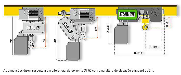 Gráfico do diferencial de corrente standard em comparação direta com o carro curto e o carro super curto.